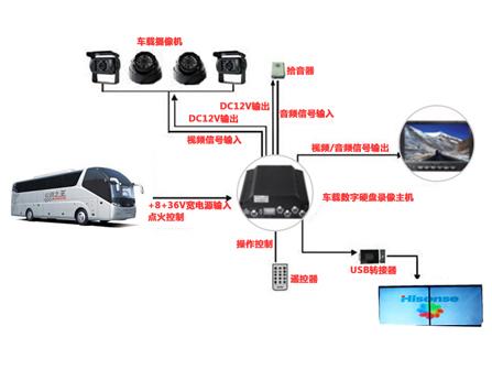 长途客运车辆监控方案